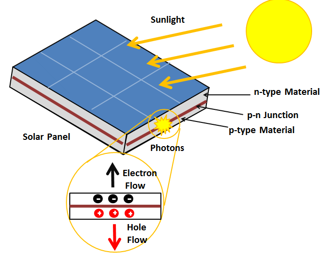 Diagram: The photovoltaic effect